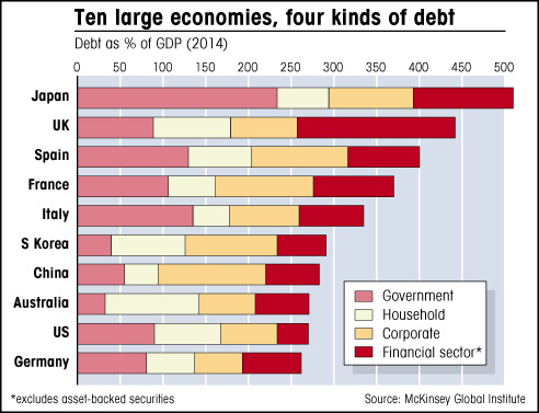 graph of total debt in largest economies