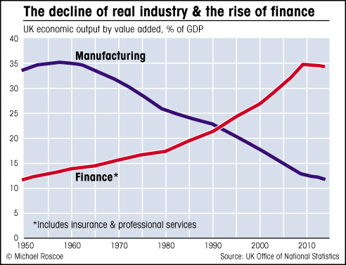 How finance has overtaken real industry graph