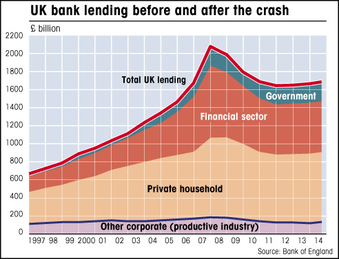 where loans are going banking graph