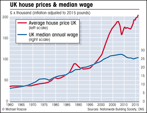 Today's news from London  - Page 8 UKhouseprices&wages
