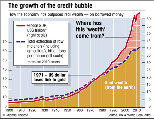 real wealth v gdp credit bubble graph