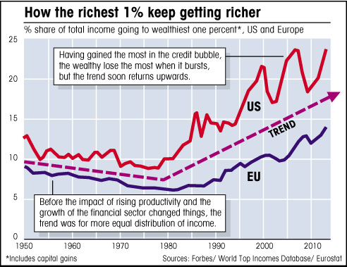 rich get richer – chart showing richest 1% earnings