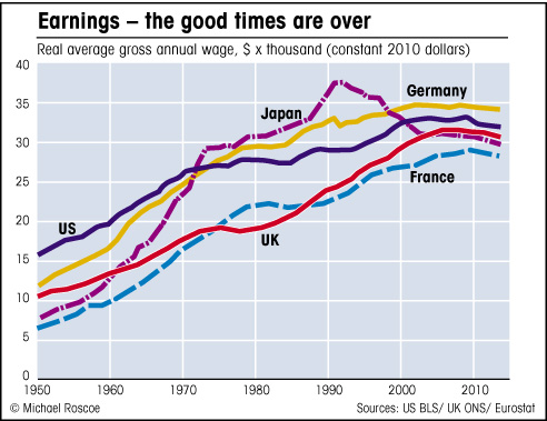 chart of average earnings since 1950