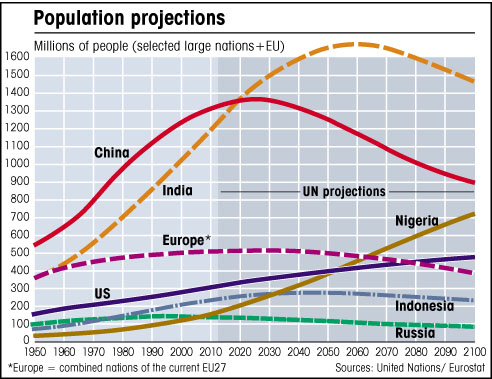chart of global population with UN projections to 2100