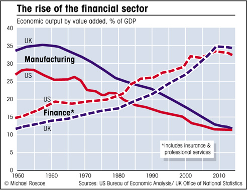 chart of sector contribution to economy  US & UK