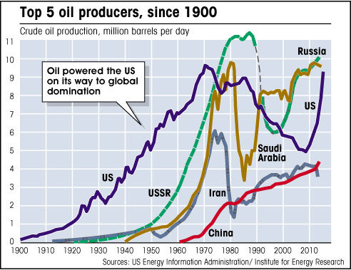 graph showing US oil production since 1900