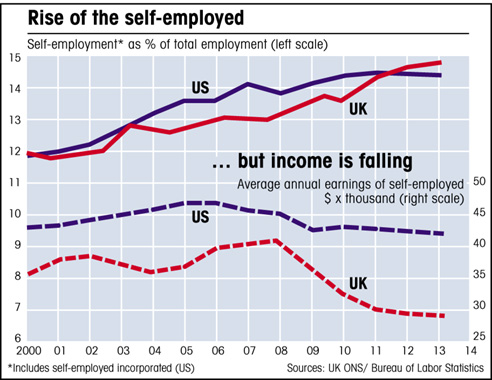 Self-employed in US and UK as % of workforce