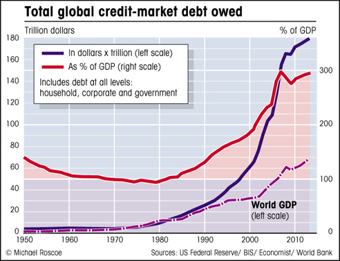Graph Showing Total World Debt Owed